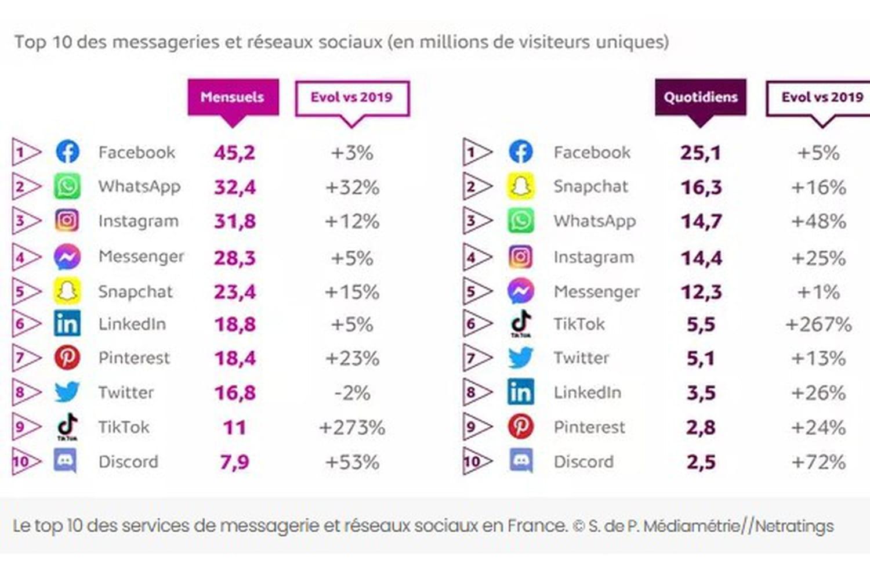 Réseaux sociaux: définition, liste des sites les plus populaires en France et chez jeunes