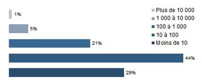 typologie des sites par nombre de transactions mensuelles en 2011