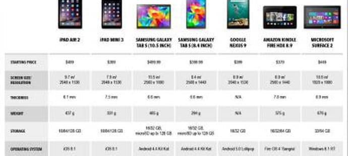 Comparatif : voici ce que valent les nouveaux iPads face à leurs concurrents