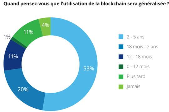Les banques sont conscientes du potentiel de la blockchain, mais inactives