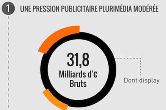 Le bilan du marché publicitaire 2014 en brut