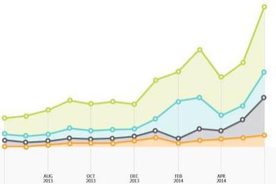 La consommation de vidéos en ligne est en hausse de 43% en un an aux US