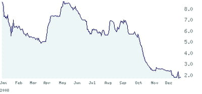 cours de bourse de come and stay entre les 30 décembre 2007 et 2008