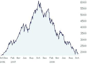 l'évolution de l'indice chinois sse composite.