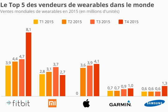 Qui sont les plus gros vendeurs de wearables dans le monde ?