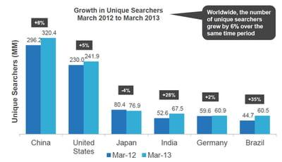 croissance du nombre de 'chercheurs uniques' entre mars 2012 et mars 2013.