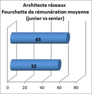 le salaire brut annuel moyen constaté par clémentine pour un architecte