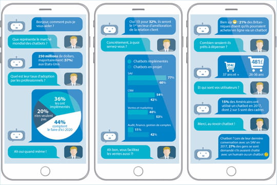 Chatbots: un dialogue bien engagé entre professionnels et consommateurs