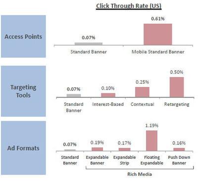 quelques pistes qui conduiront à l'amélioration du taux de clic