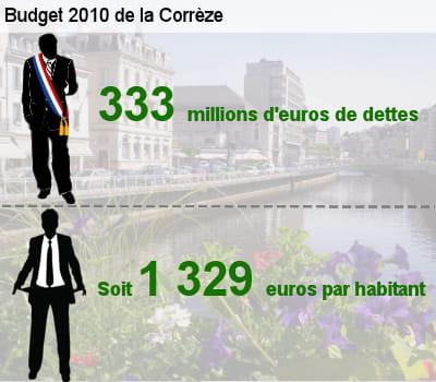 sa dette représente l'équivalent de 101,9% de son budget total.