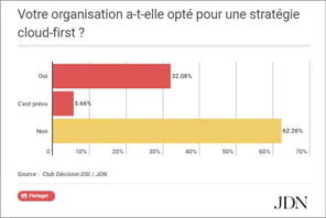 Quelle est la stratégie cloud des grandes et moyennes entreprises françaises?