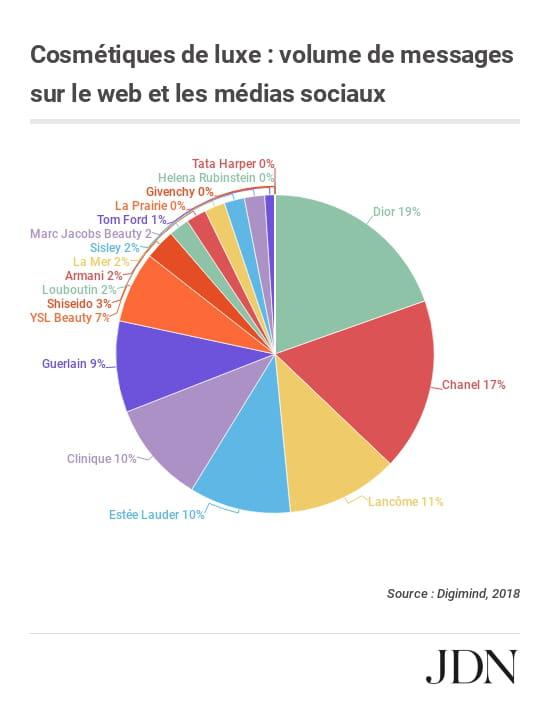 Sont LuxeQui France En Cosmétiques Les De Rois Du Social Media yv8mn0wON