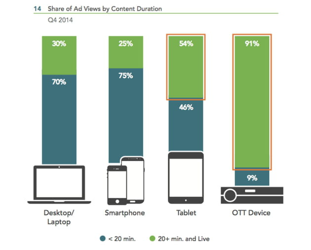 ad views by content duration