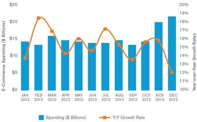 combien ont dépensé les internautes américains en ligne en 2012 ?