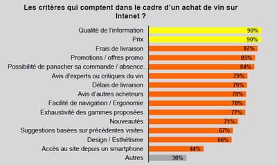 les critères qui comptent dans le cadre d'un achat de vin sur internet ? (base: