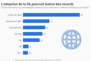 La 5G, bientôt la technologie la plus rapidement adoptée au monde?