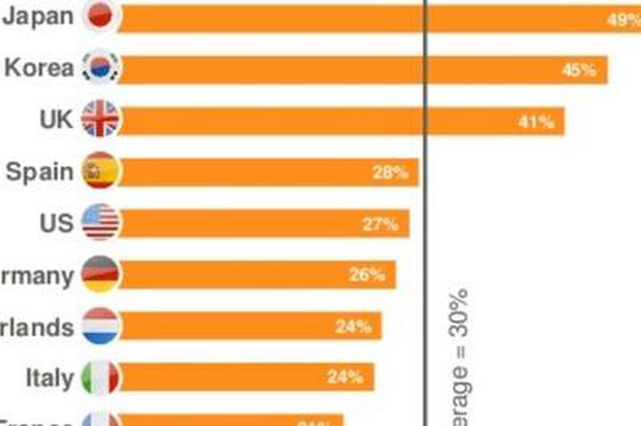 5 insights du e commerce mobile for E commerce mobili