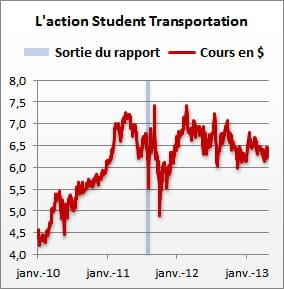 action student transportation presceince