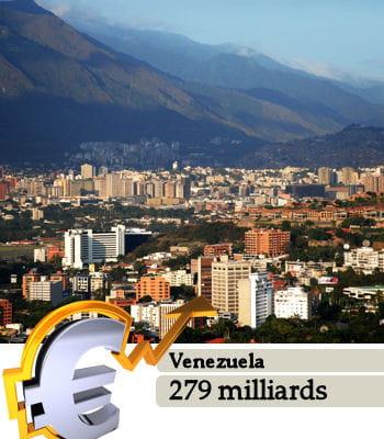 le venezuela est la 31e puissance économique mondiale.