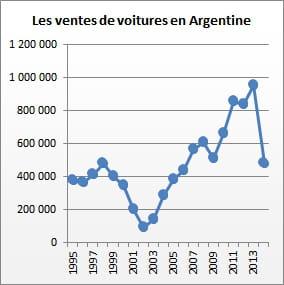 ventes de voitures en argentine