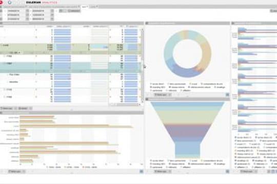 Eulerian Analytics 4.0se renforce sur le mobile et s'ouvre au cross-device