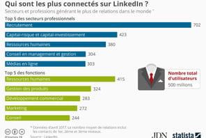 LinkedIn: voici les professionnels qui ont le plus de relations