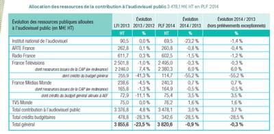 budget audiovisuel public