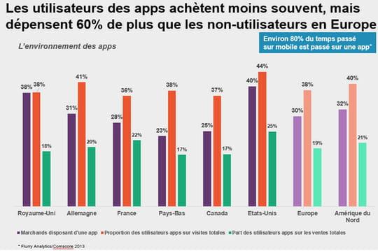 Le mobile, un potentiel de 6,6 milliards d'euros de revenus supplémentaires en France