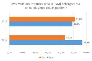 Dans l'Hexagone, le recours au cloud computing s'intensifie à tous les étages