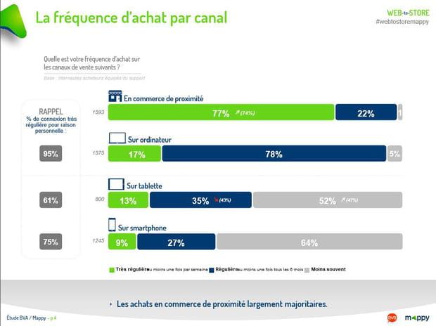 La fréquence d'achat par canal