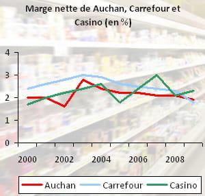 la marge nette d'auchan, carrefour et casino plafonne sous les 2,5%.chiffres