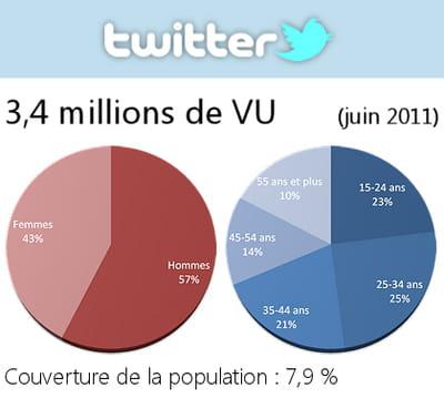 données démographiques des utilisateurs de twitter