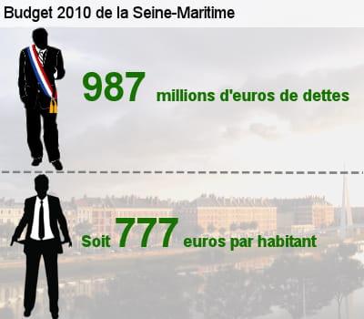 sa dette représente l'équivalent de 65,3% de son budget total.