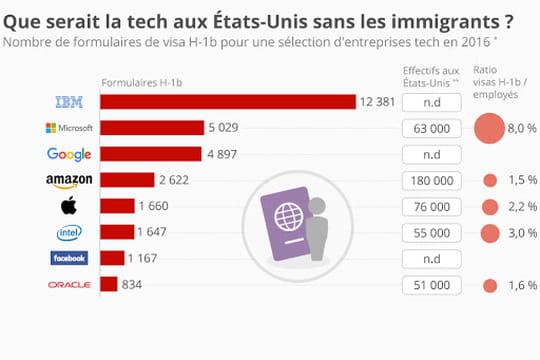 Infographie: que serait la Tech US sans les immigrants?