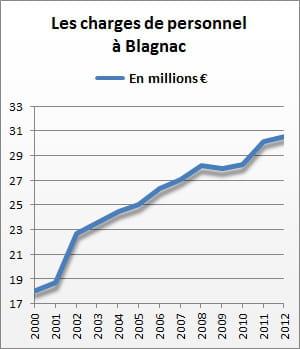 les charges de personnel de blagnac se sont élevées à 30,6 millions d'euros en