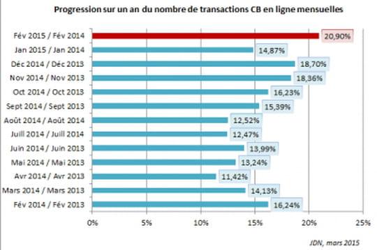 En février, la croissance de l'e-commerce français se relève à 14%