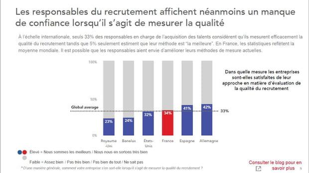 La France, dans la moyenne mondiale en matière de mesure de la qualité de recrutement