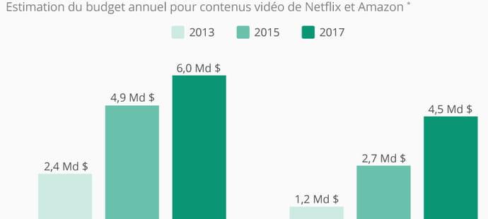 Netflix investit plus qu'Amazon pour muscler son catalogue vidéo