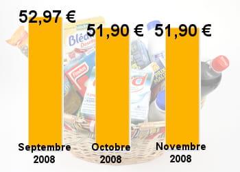 en novembre, le prix de notre panier est resté exactement le même.
