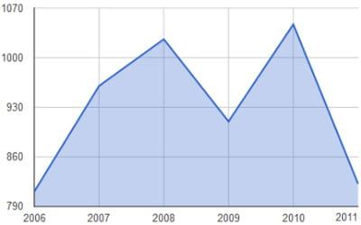 evolution des investissements en capital-risque (en millions d'euros)