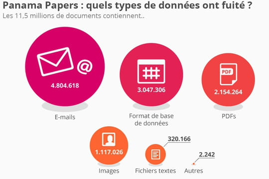 Panama Papers : quels types de documents ont fuité ?