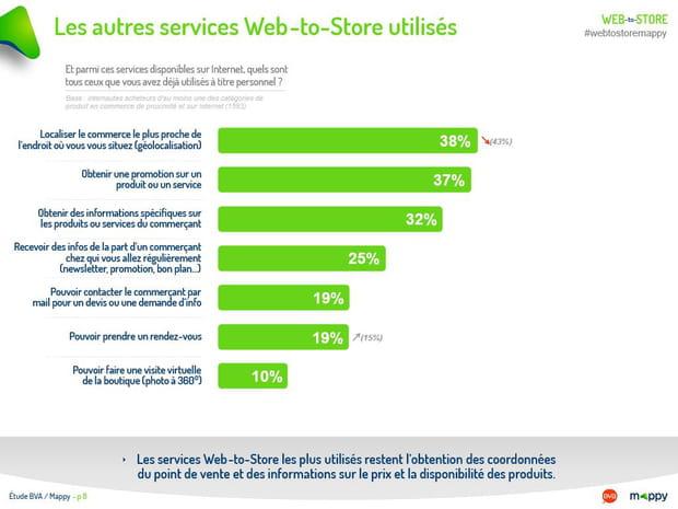Les autres services Web-to-Store utilisés (2/2)