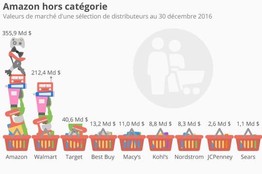Infographie: Amazon, champion des distributeurs
