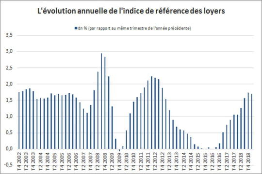 Indice des loyers (IRL)2019: valeur, historique et calcul