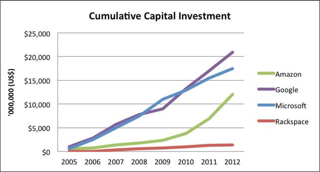 investissement aws