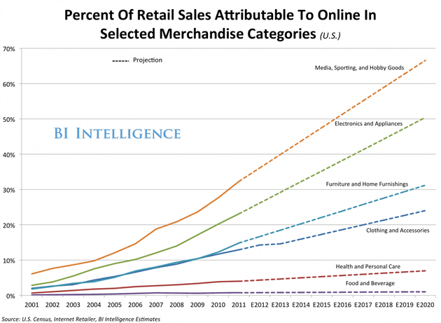 bii percent of retail online