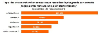 top 5 des sites marchands et comparateurs classés par nombre de 'search clicks'