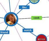 de nouveaux verbes, comme 'cuisiner'('cook') ou 'regarder' ('watch') se sont