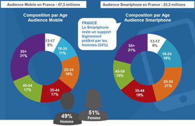 quel âge ont les internautes français qui disposent d'un smartphone ?