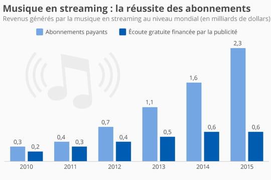 Le streaming musical payant accélère la cadence